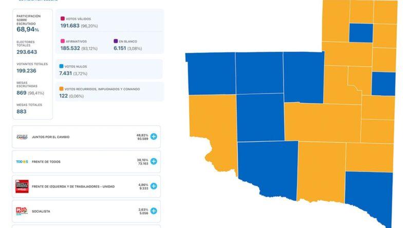 La Pampa : Así quedó el mapa electoral en la provincia luego de las PASO